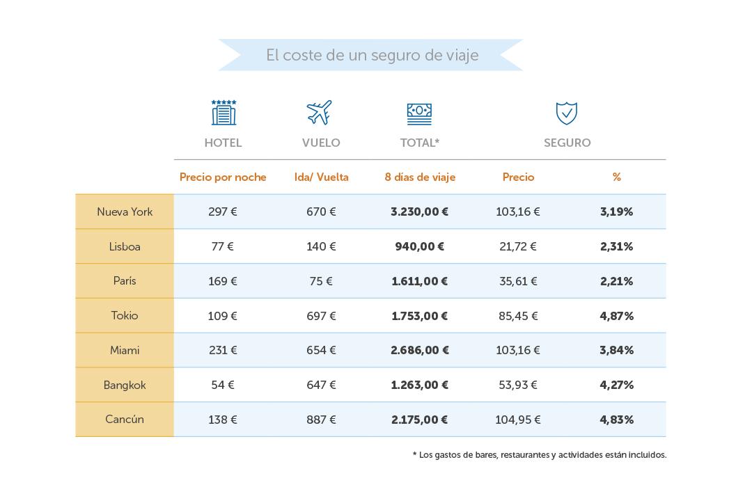 ¿Cuánto cuesta un seguro de viaje?