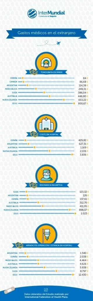 infografia de los gastos de ir al médico en el extranjero