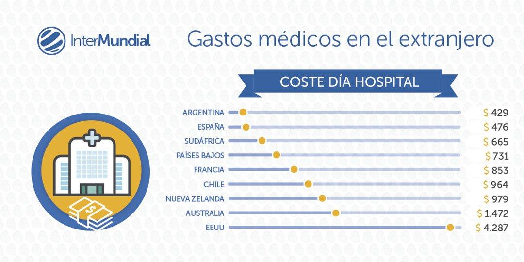 Lo que cuesta un dia de hospitalizacion en ciertos paises