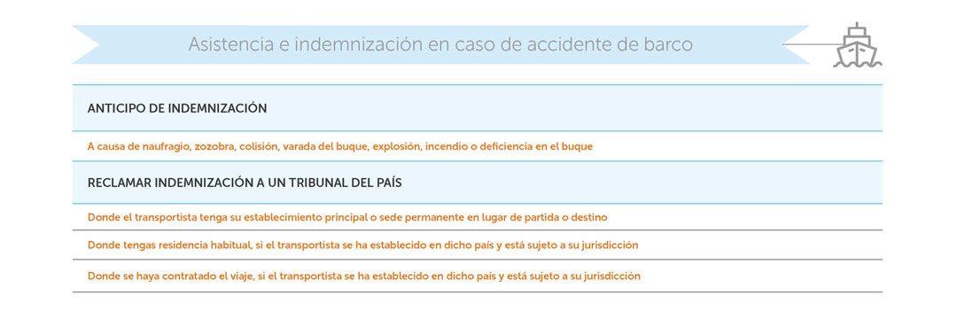 indemnizacion-accidente-barco