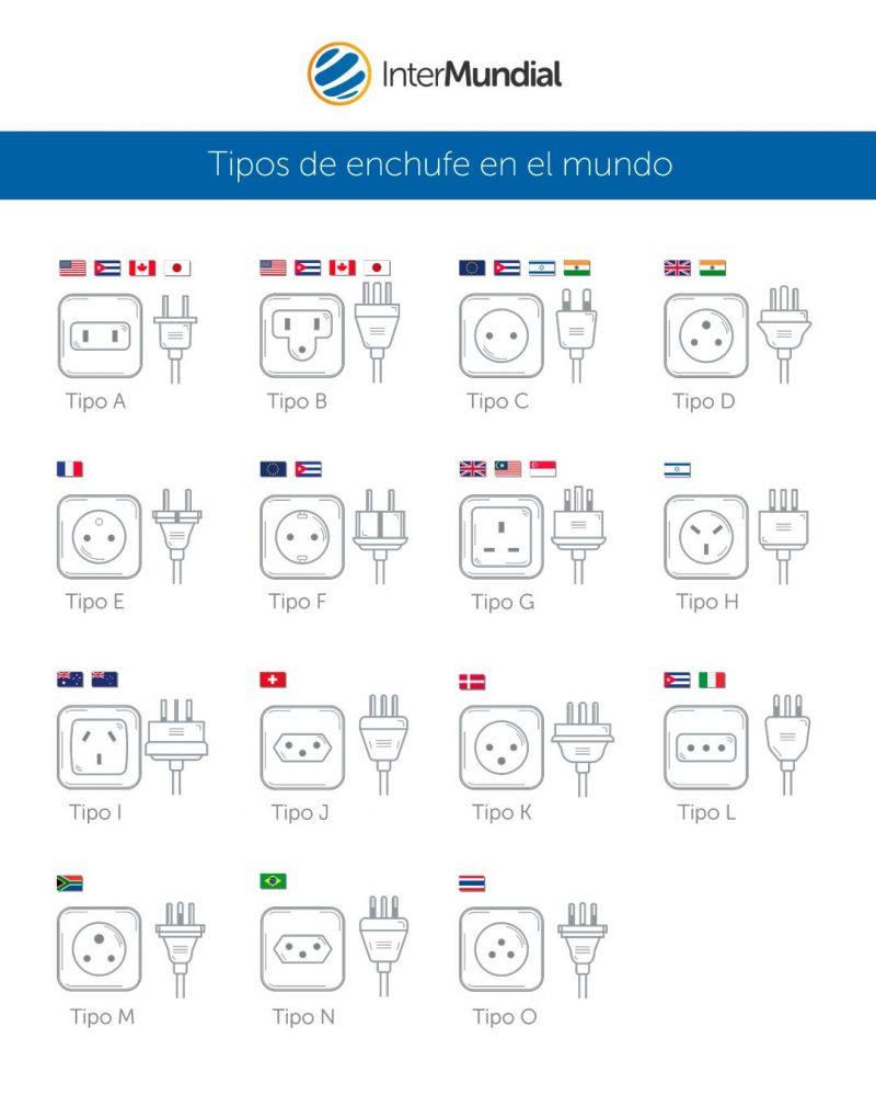 Conoce si tienes que comprar un adaptador de enchufe europeo a inglés o americano antes de viajar