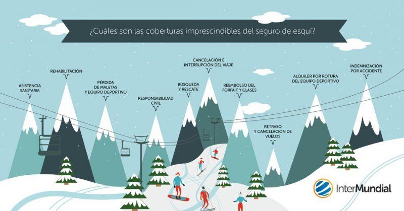 Un seguro de snowboard, esquí y otros deportes de nieve no sólo debe cubrir mientras practicas deporte, sino todo tu viaje.