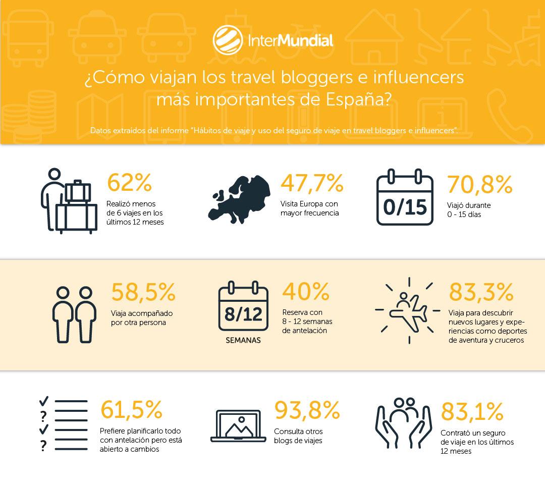 Informe sobre los hábitos e intereses de viaje de los travel bloggers e influencers españoles, así como del uso que hacen del seguro de viaje